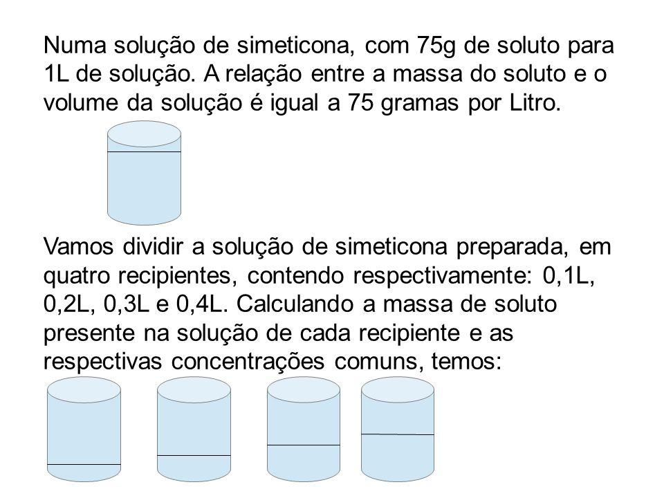 Numa solução de simeticona, com 75g de soluto para 1L de solução
