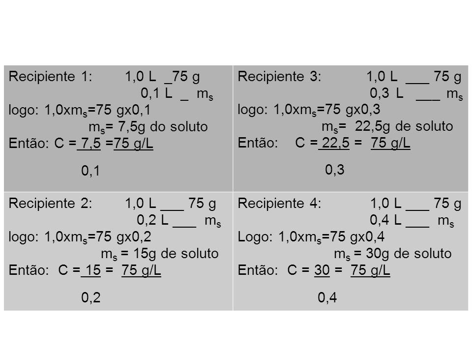 Recipiente 1: 1,0 L _75 g 0,1 L _ ms. logo: 1,0xms=75 gx0,1. ms= 7,5g do soluto. Então: C = 7,5 =75 g/L.