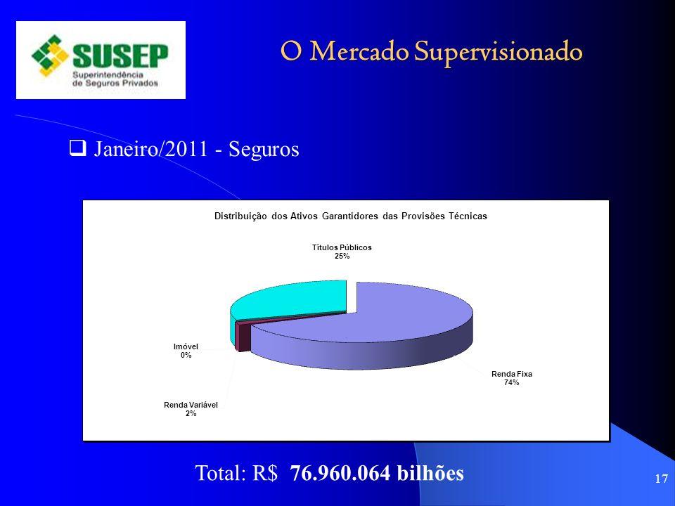 O Mercado Supervisionado
