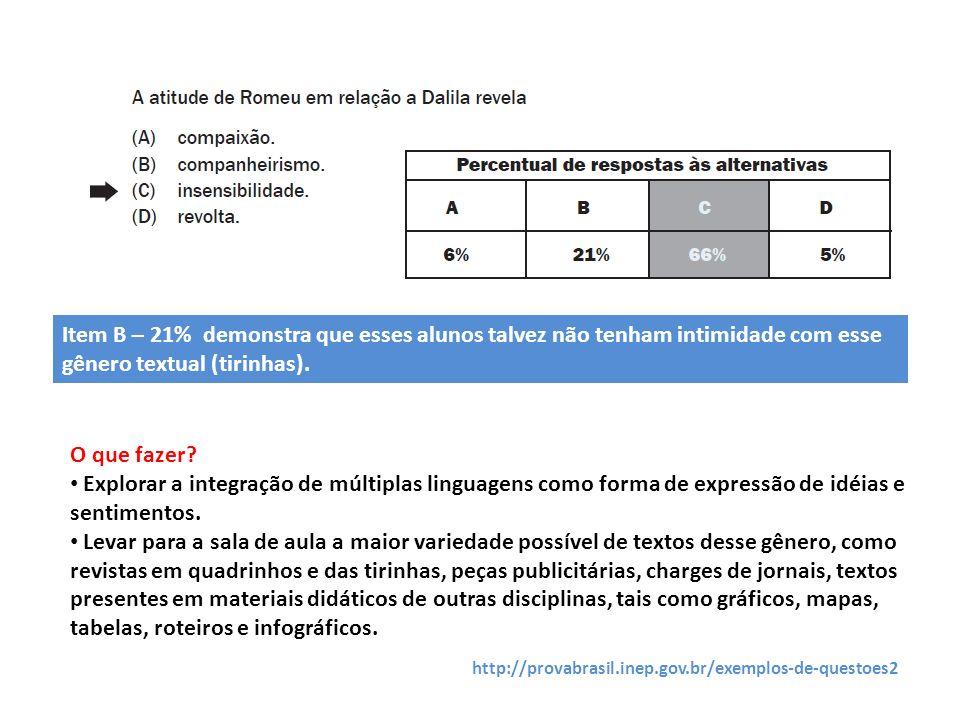 Item B – 21% demonstra que esses alunos talvez não tenham intimidade com esse gênero textual (tirinhas).