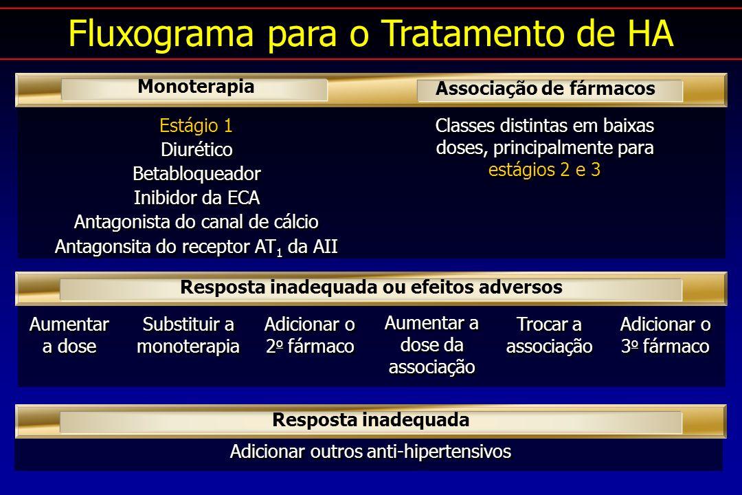 Associação de fármacos