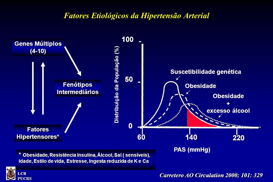 Fatores Etiológicos da Hipertensão Arterial