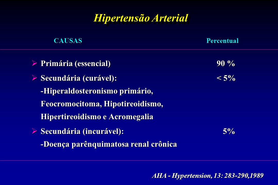 Hipertensão Arterial Primária (essencial) 90 %