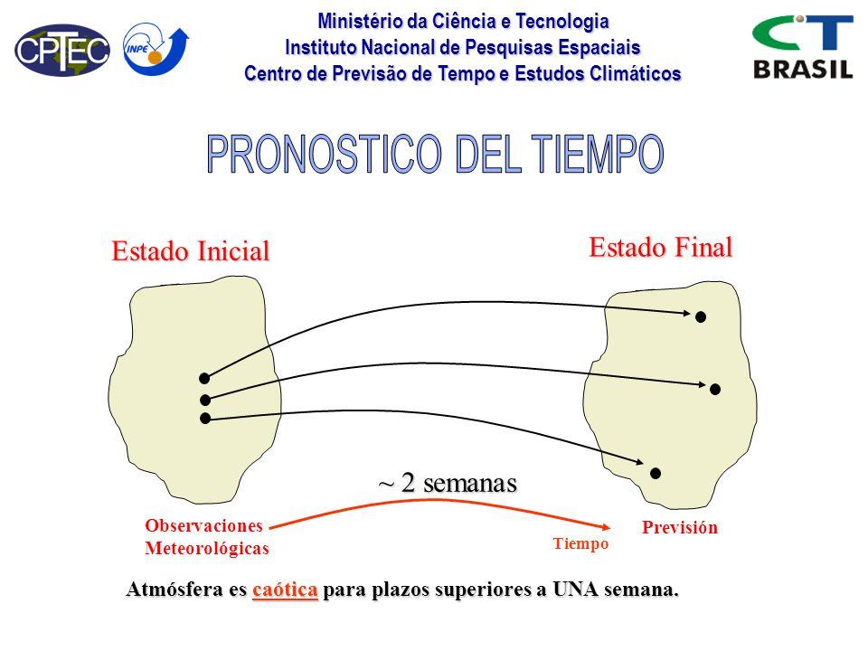 PRONOSTICO DEL TIEMPO Estado Final Estado Inicial ~ 2 semanas