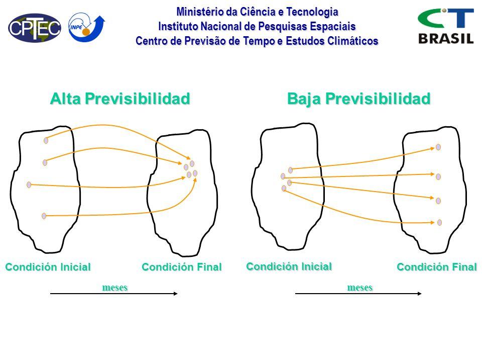 Alta Previsibilidad Baja Previsibilidad Condición Inicial
