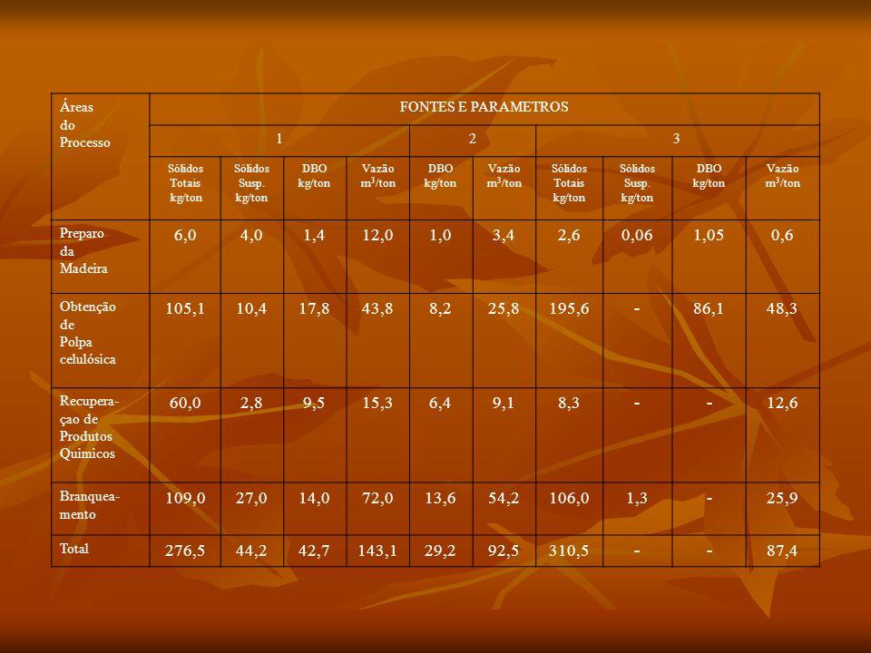 Áreas do. Processo. FONTES E PARAMETROS. 1. 2. 3. Sólidos. Totais. kg/ton. Sólidos Susp. DBO kg/ton.