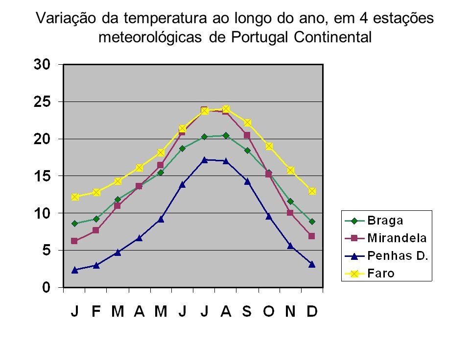 Variação da temperatura ao longo do ano, em 4 estações meteorológicas de Portugal Continental