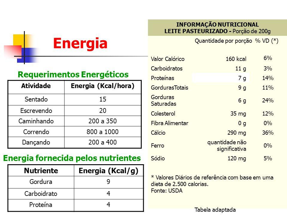 Energia Requerimentos Energéticos Energia fornecida pelos nutrientes