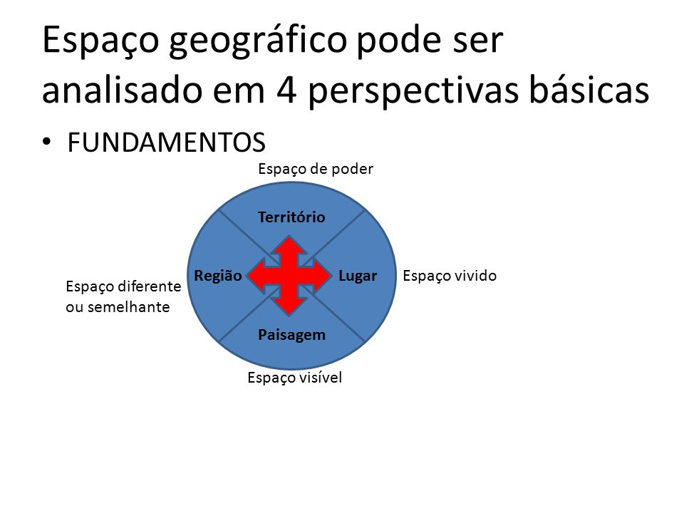 Espaço geográfico pode ser analisado em 4 perspectivas básicas