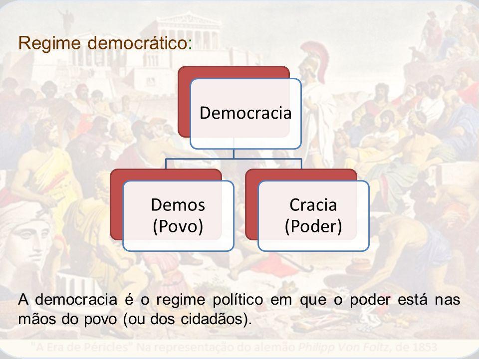 Democracia Demos (Povo) Cracia (Poder) Regime democrático: