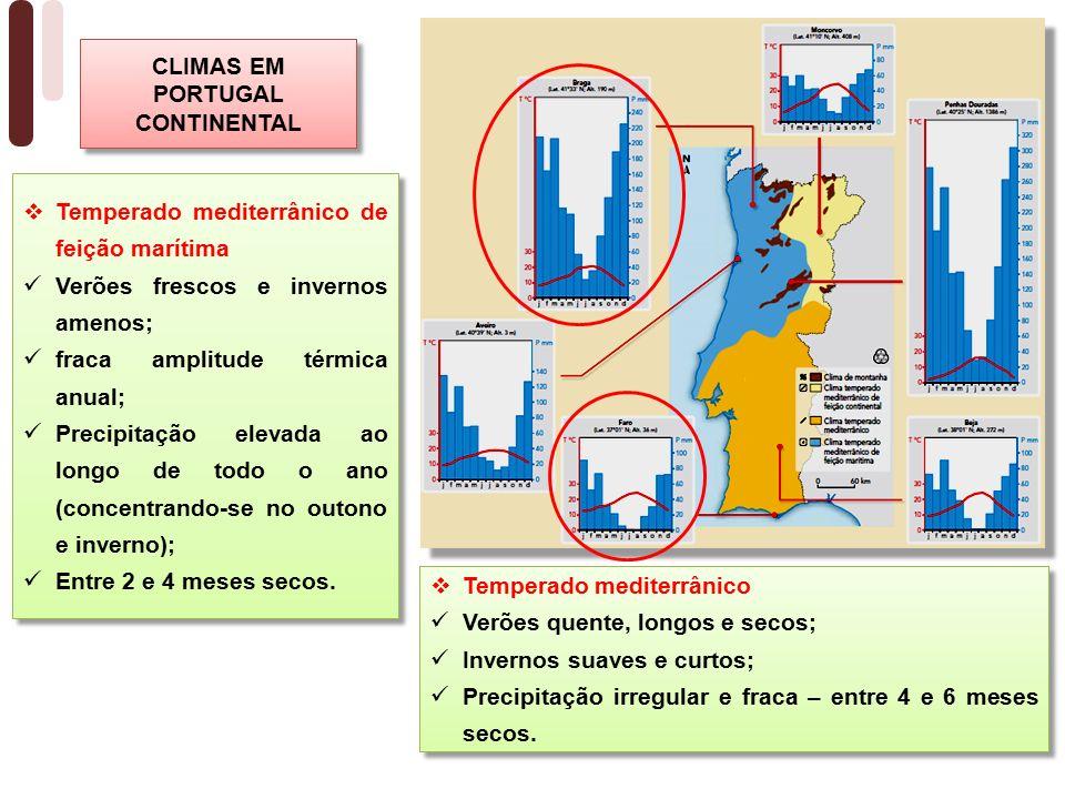 CLIMAS EM PORTUGAL CONTINENTAL