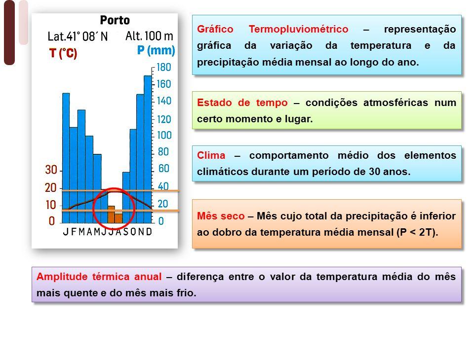 Gráfico Termopluviométrico – representação gráfica da variação da temperatura e da precipitação média mensal ao longo do ano.
