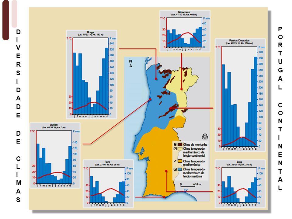 PORTUGAL CONTINENTAL DIVERSIDADE DE CLIMAS