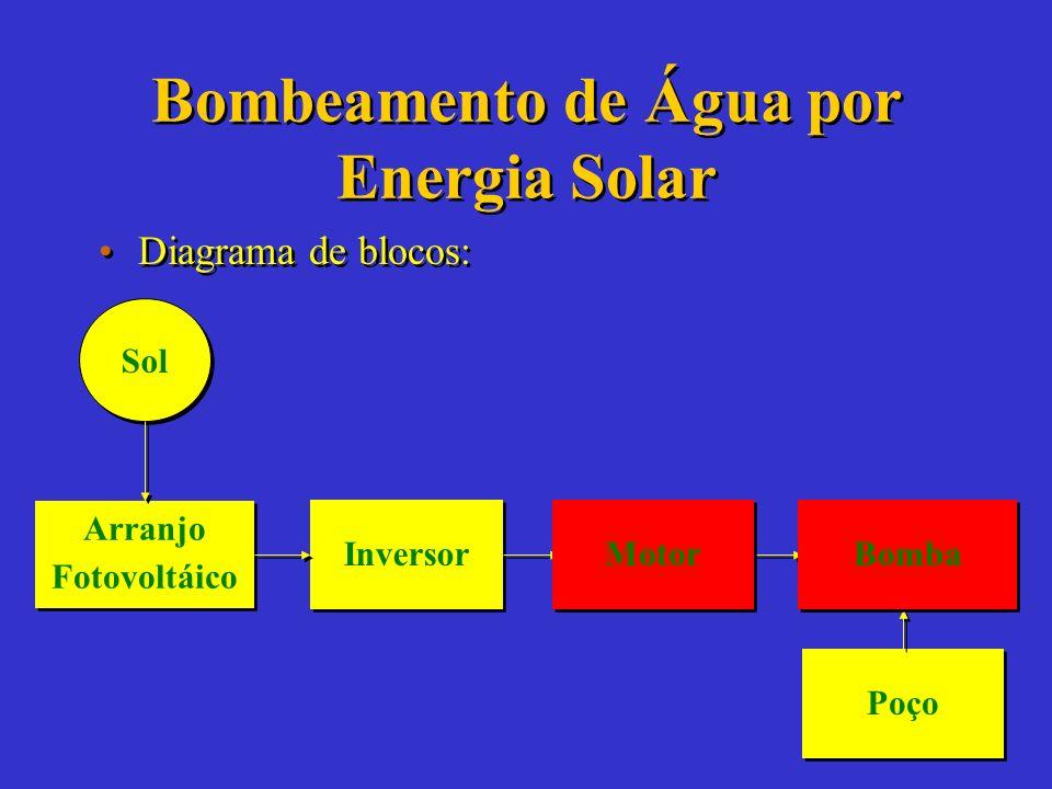 Bombeamento de Água por Energia Solar