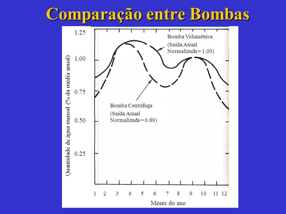 Comparação entre Bombas