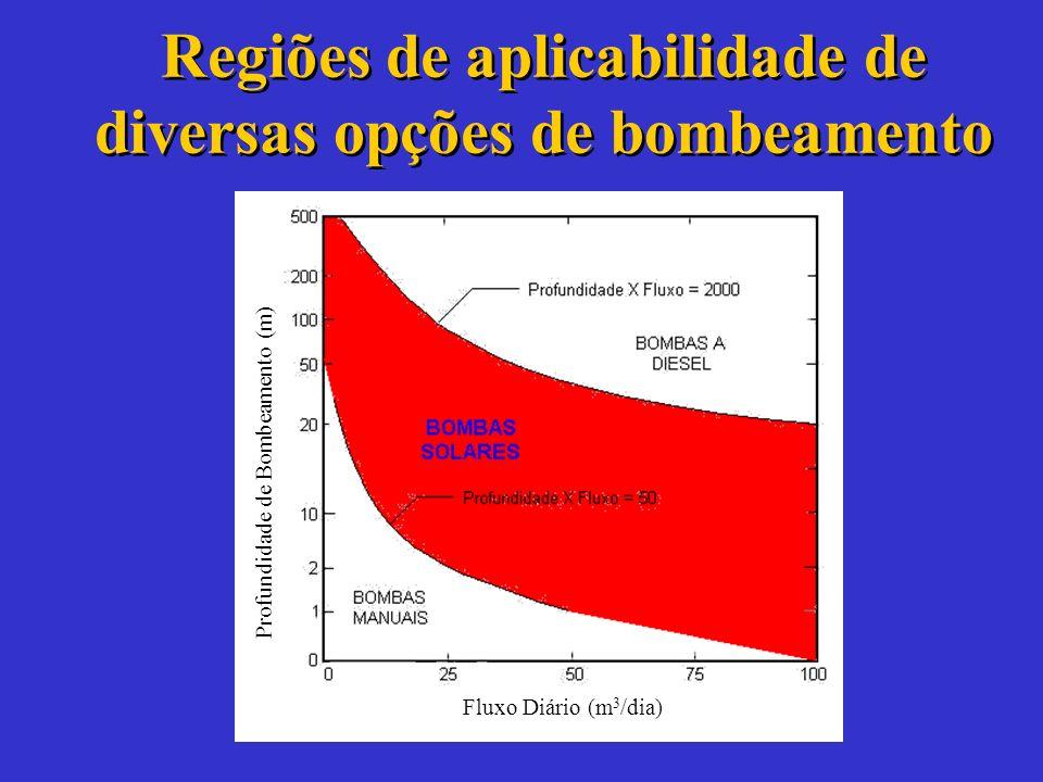 Regiões de aplicabilidade de diversas opções de bombeamento