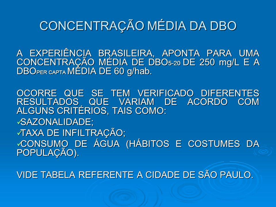 CONCENTRAÇÃO MÉDIA DA DBO