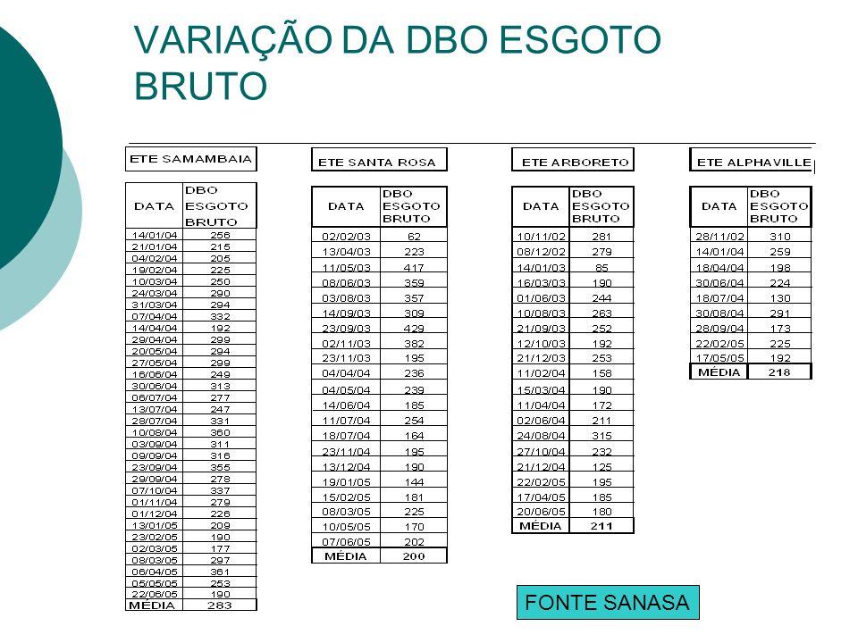 VARIAÇÃO DA DBO ESGOTO BRUTO