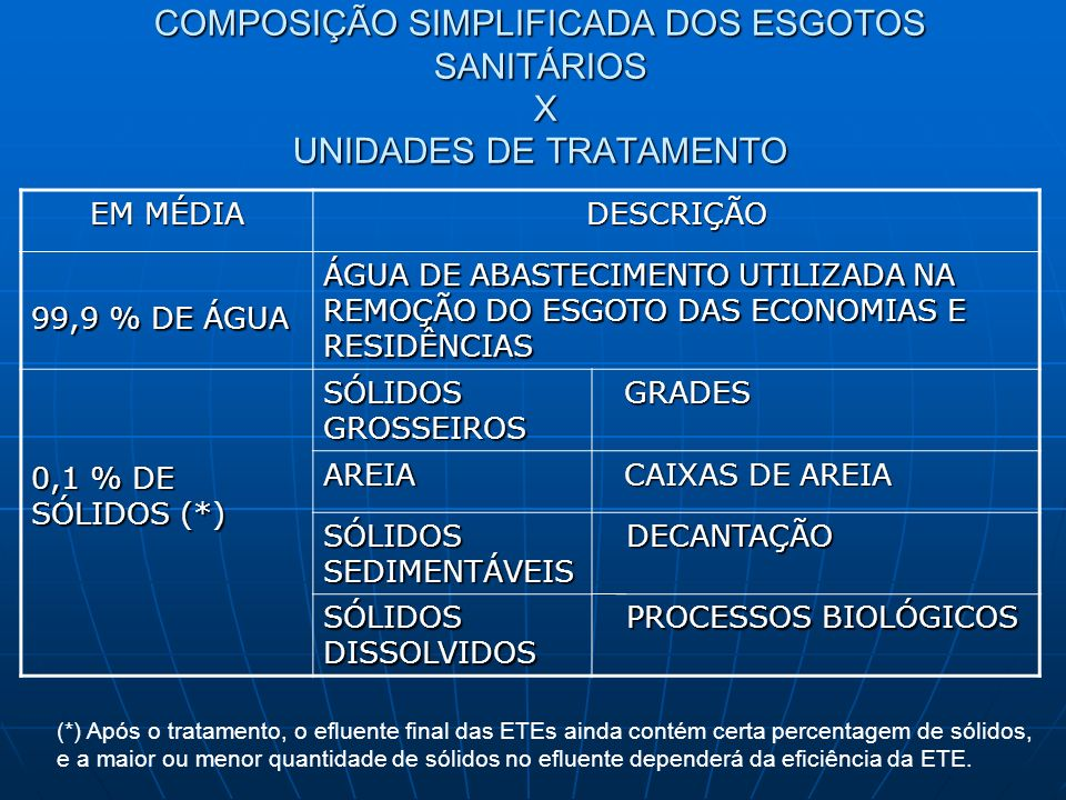 COMPOSIÇÃO SIMPLIFICADA DOS ESGOTOS SANITÁRIOS X UNIDADES DE TRATAMENTO