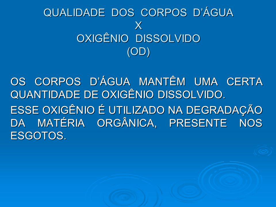 QUALIDADE DOS CORPOS D'ÁGUA X OXIGÊNIO DISSOLVIDO (OD)