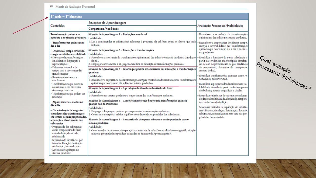 Qual avaliação Processual /Habilidades