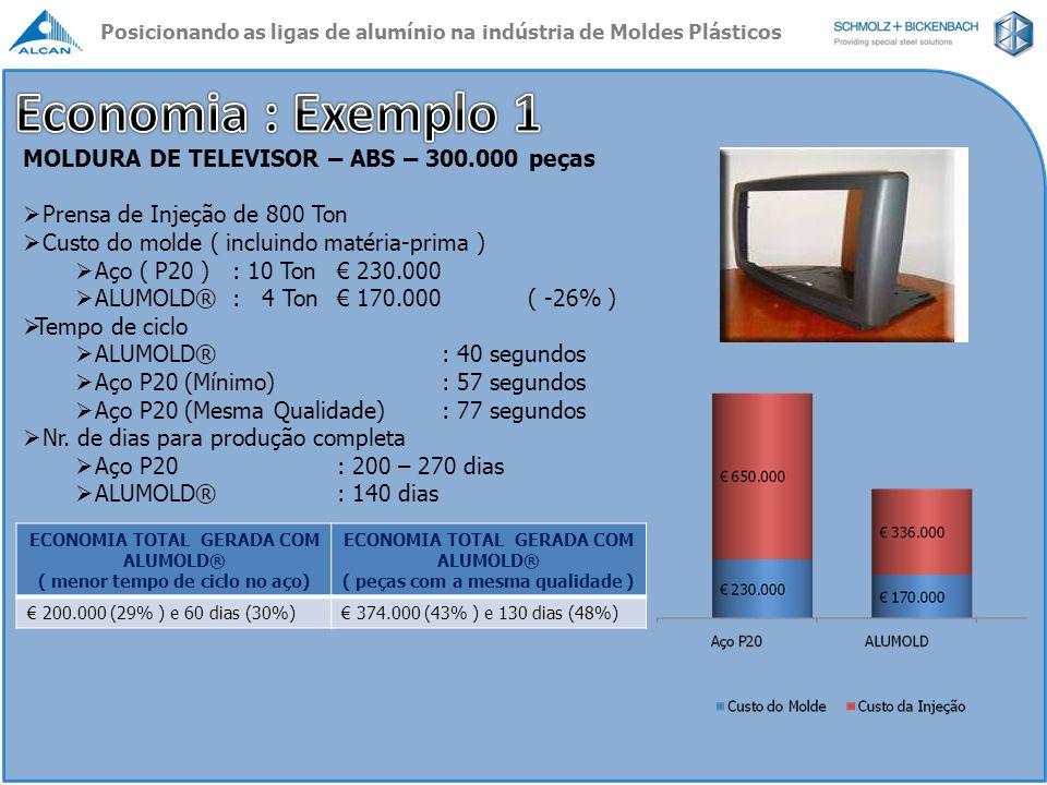 Economia : Exemplo 1 MOLDURA DE TELEVISOR – ABS – 300.000 peças