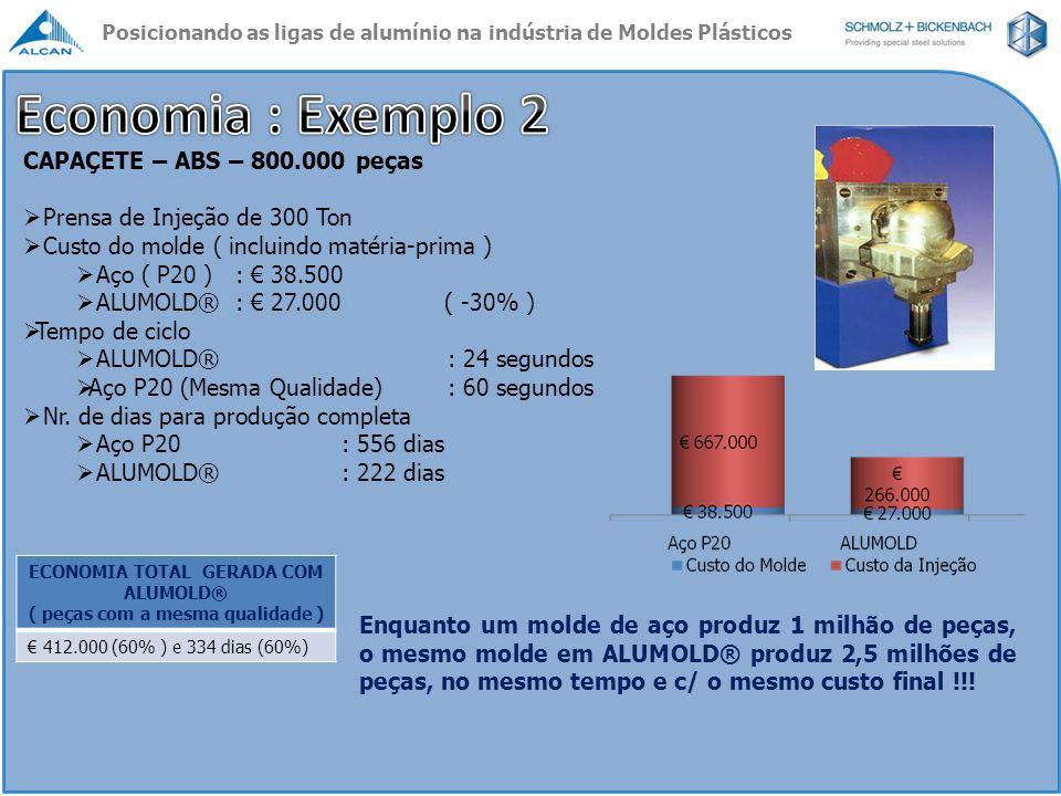 ECONOMIA TOTAL GERADA COM ALUMOLD® ( peças com a mesma qualidade )