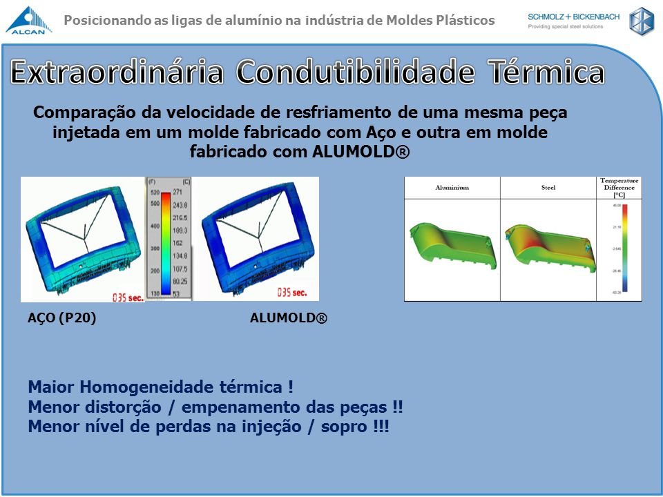 Extraordinária Condutibilidade Térmica