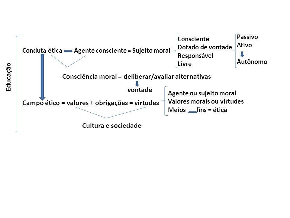 Consciência moral = deliberar/avaliar alternativas