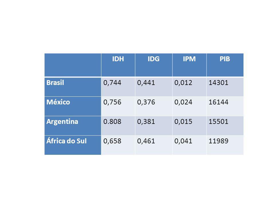 IDH. IDG. IPM. PIB. Brasil. 0,744. 0,441. 0,012. 14301. México. 0,756. 0,376. 0,024. 16144.