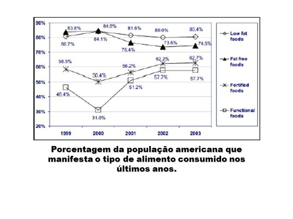 Porcentagem da população americana que manifesta o tipo de alimento consumido nos