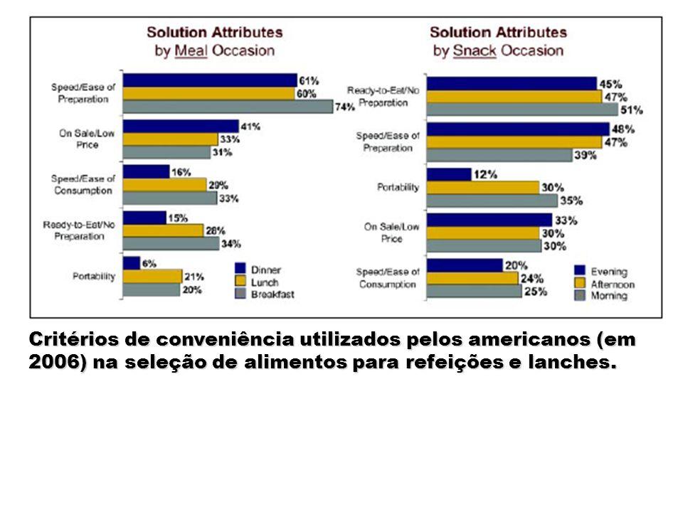 Critérios de conveniência utilizados pelos americanos (em 2006) na seleção de alimentos para refeições e lanches.