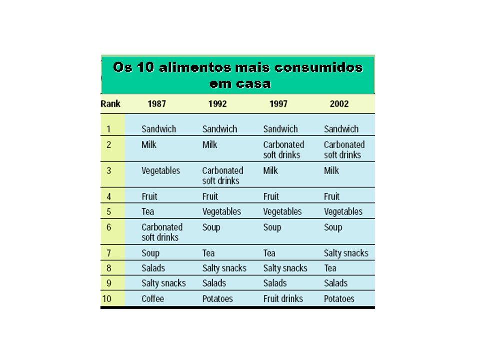 Os 10 alimentos mais consumidos