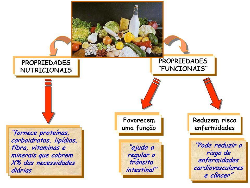 PROPRIEDADES FUNCIONAIS PROPRIEDADES NUTRICIONAIS