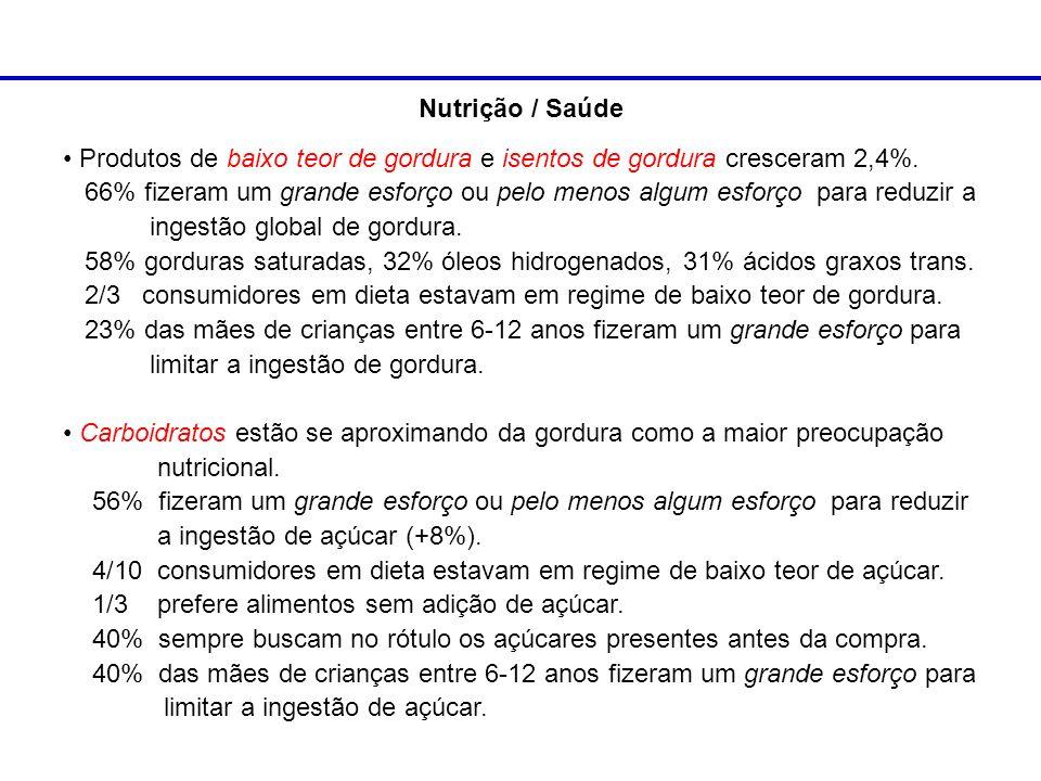 Nutrição / SaúdeProdutos de baixo teor de gordura e isentos de gordura cresceram 2,4%.
