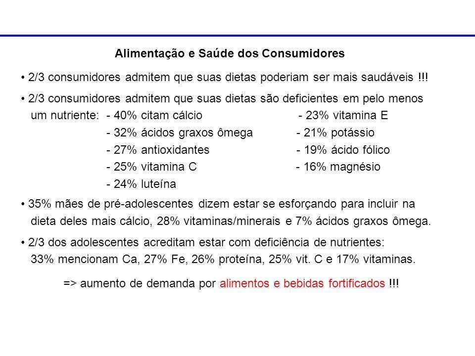 Alimentação e Saúde dos Consumidores