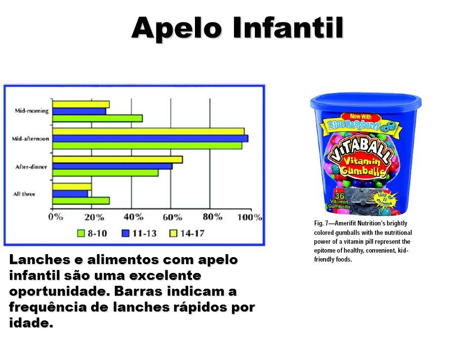 Apelo Infantil Lanches e alimentos com apelo infantil são uma excelente oportunidade.