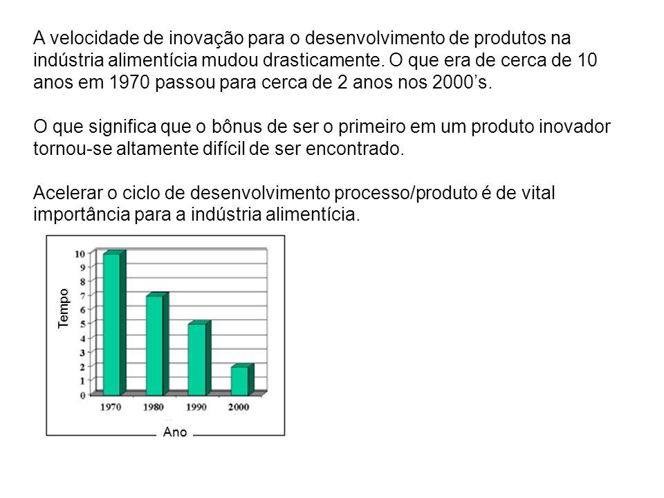 A velocidade de inovação para o desenvolvimento de produtos na indústria alimentícia mudou drasticamente. O que era de cerca de 10 anos em 1970 passou para cerca de 2 anos nos 2000's.