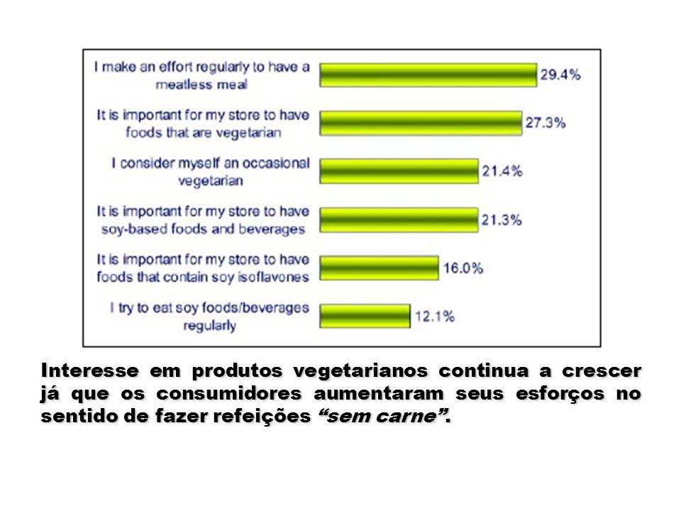 Interesse em produtos vegetarianos continua a crescer já que os consumidores aumentaram seus esforços no sentido de fazer refeições sem carne .