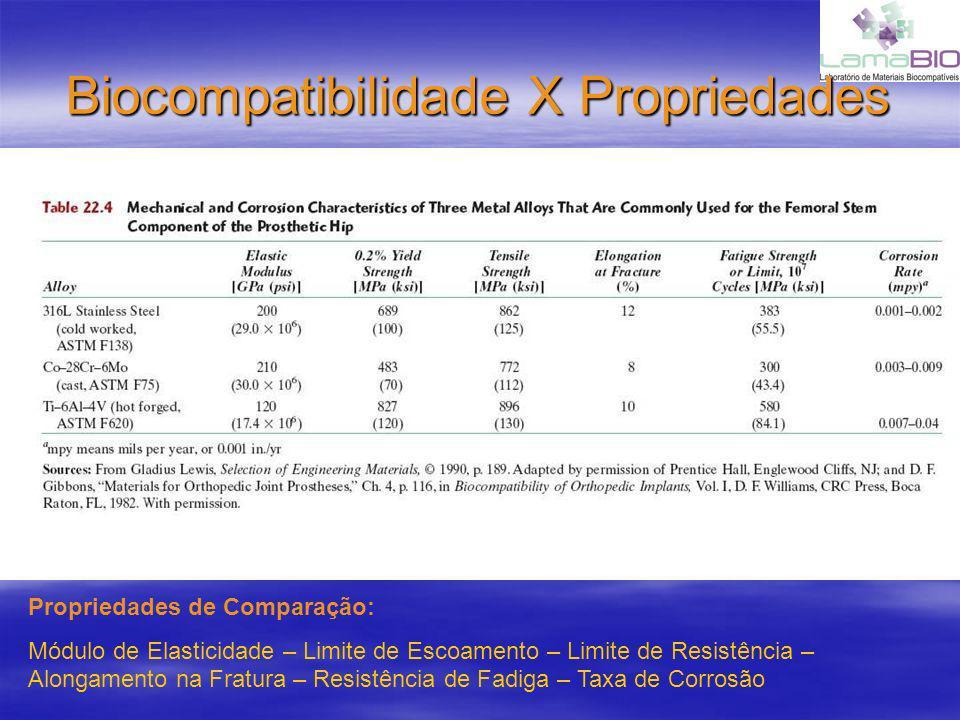 Biocompatibilidade X Propriedades