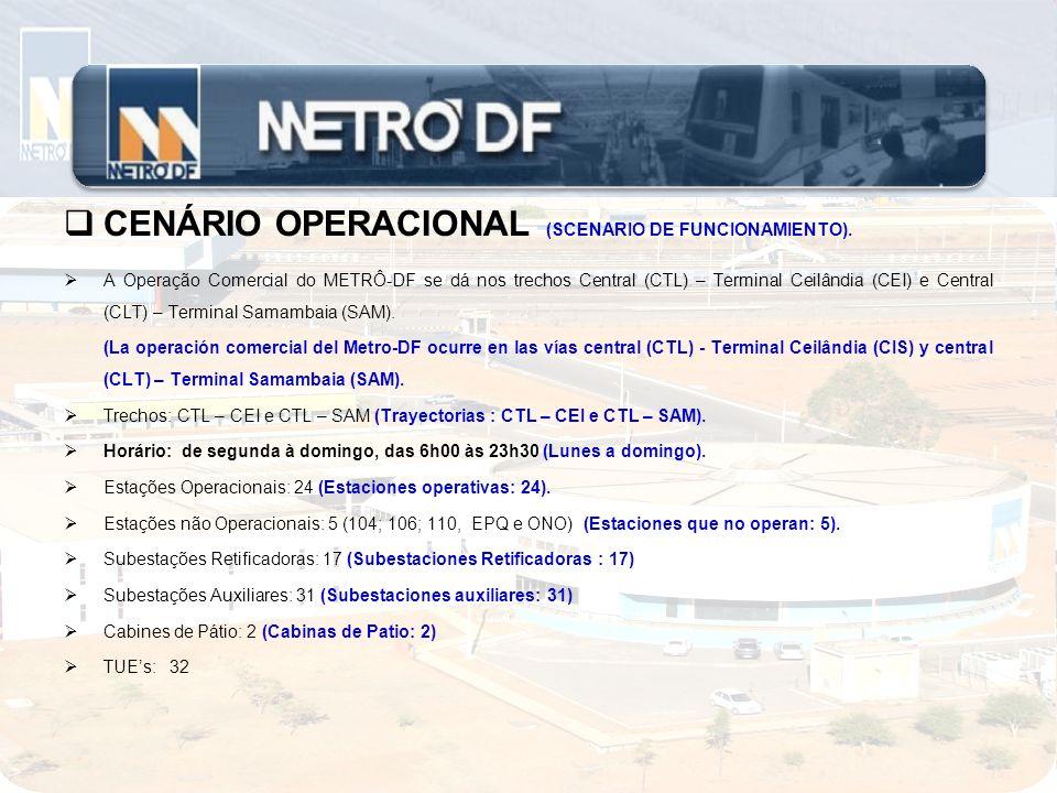 CENÁRIO OPERACIONAL (SCENARIO DE FUNCIONAMIENTO).