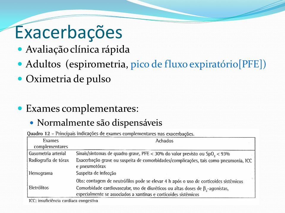 Exacerbações Avaliação clínica rápida