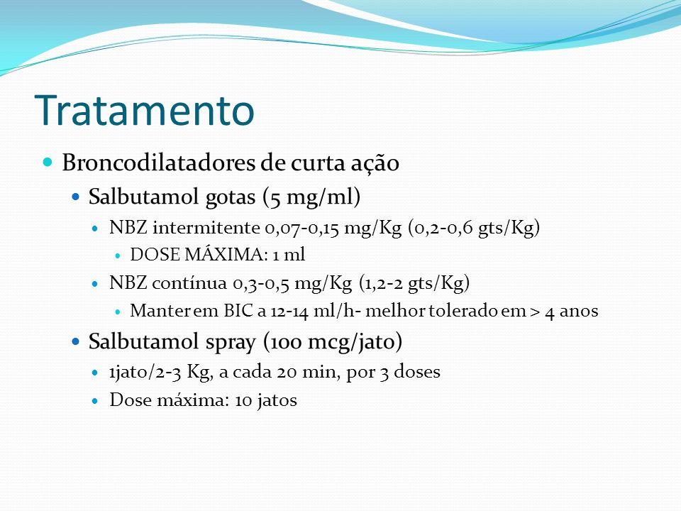 Tratamento Broncodilatadores de curta ação Salbutamol gotas (5 mg/ml)
