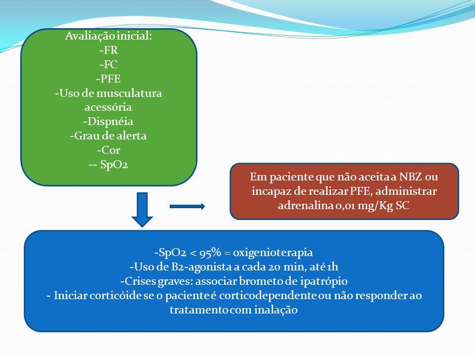 Uso de musculatura acessória Dispnéia Grau de alerta Cor - SpO2