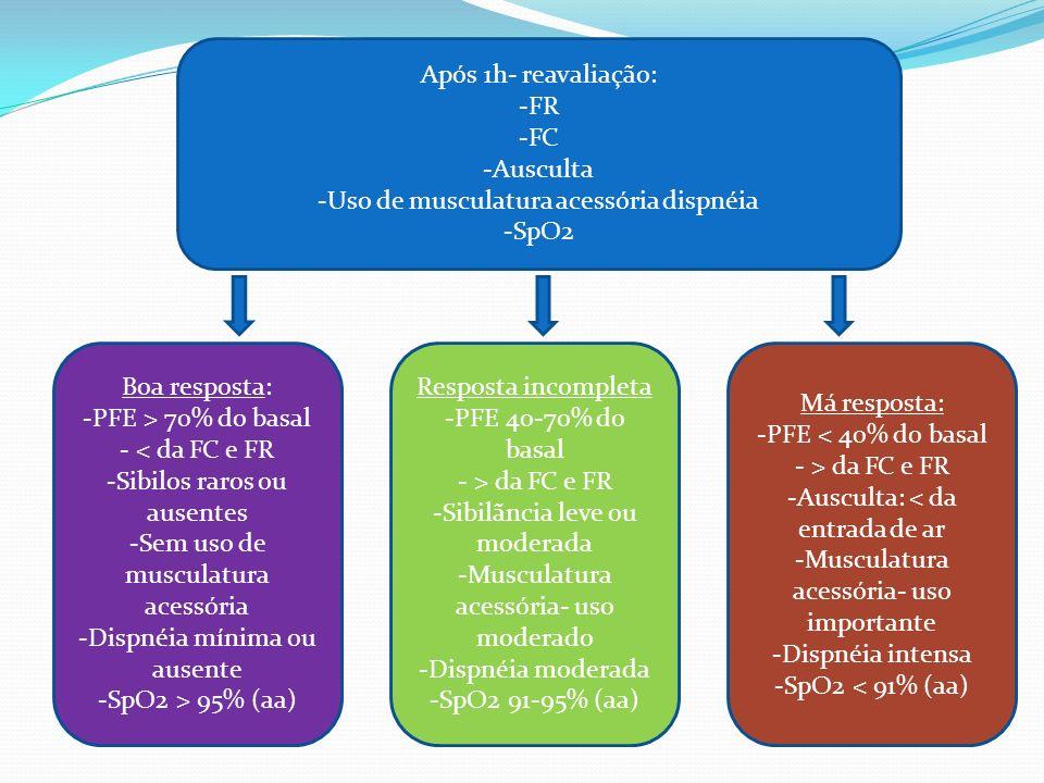 Uso de musculatura acessória dispnéia SpO2