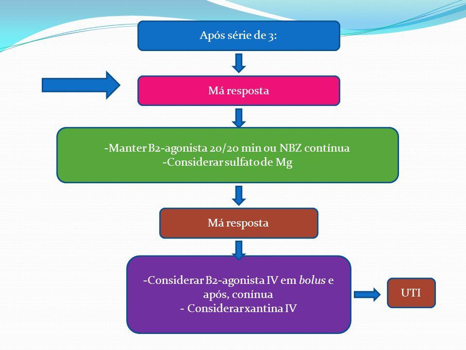 Manter B2-agonista 20/20 min ou NBZ contínua Considerar sulfato de Mg
