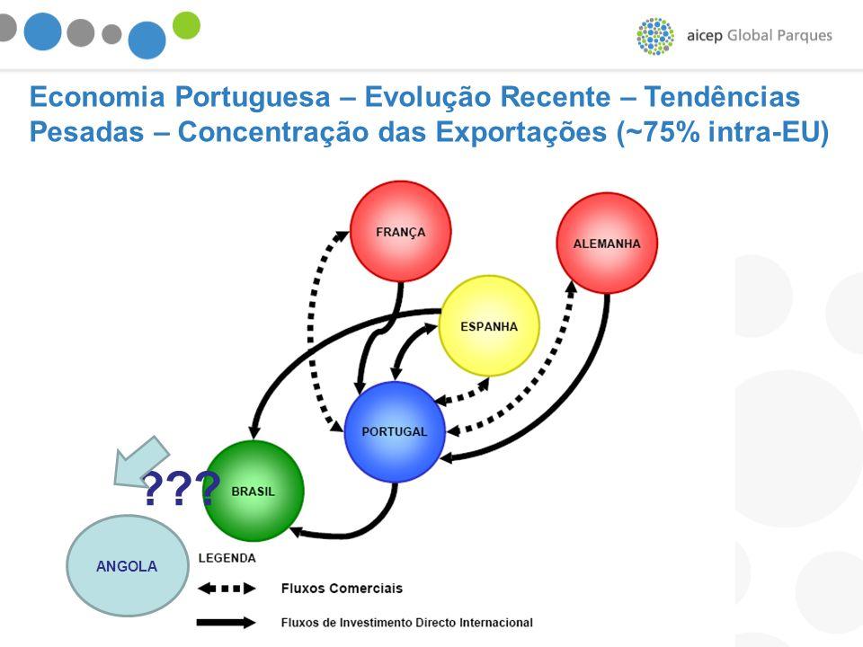Economia Portuguesa – Evolução Recente – Tendências Pesadas – Concentração das Exportações (~75% intra-EU)