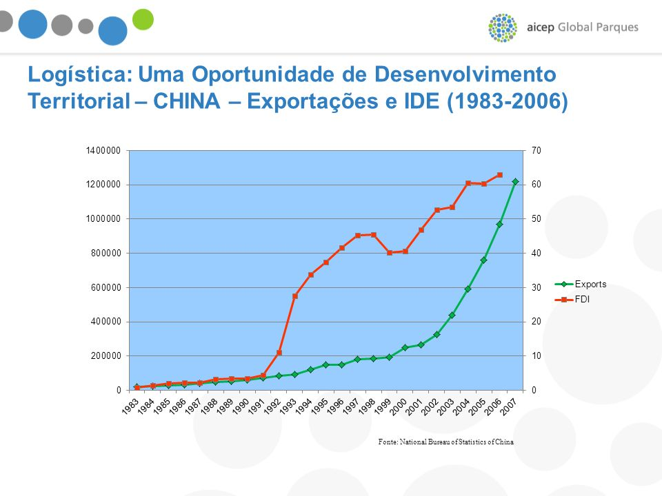 Fonte: National Bureau of Statistics of China