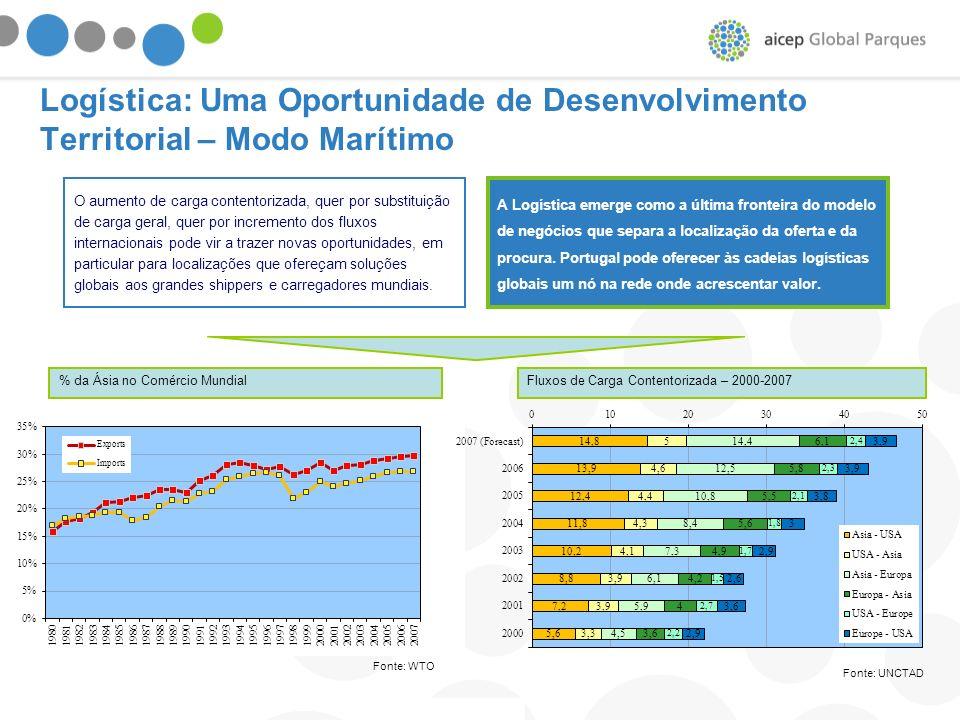 Logística: Uma Oportunidade de Desenvolvimento Territorial – Modo Marítimo