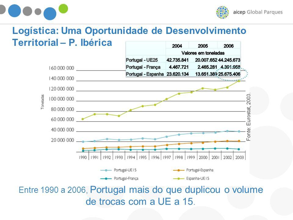 Logística: Uma Oportunidade de Desenvolvimento Territorial – P. Ibérica